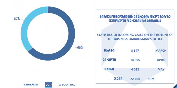 COVID19-ით გამოწვეულ ეკონომიკურ კრიზისში ბიზნესომბუდსმენის აპარატის მიერ ბიზნესის მხარდასაჭერად გატარებული ღონისძიებები